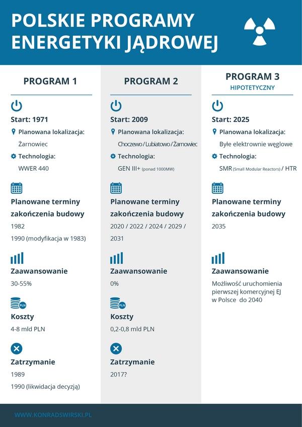 Polskie programy dla atomu+++